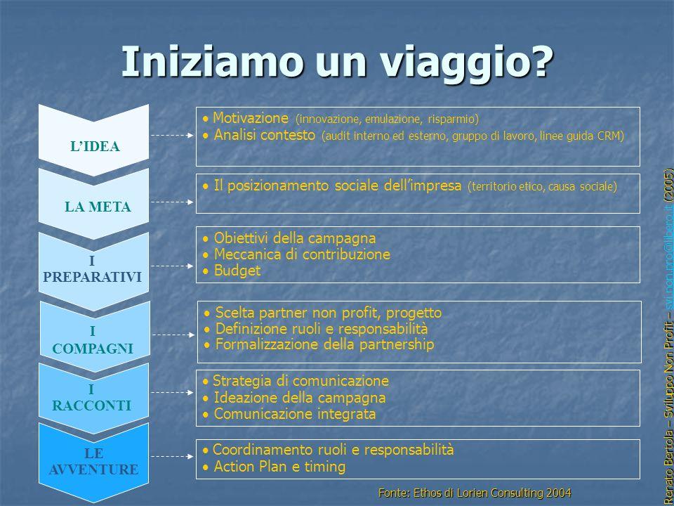 Iniziamo un viaggio? I PREPARATIVI Obiettivi della campagna Meccanica di contribuzione Budget Motivazione (innovazione, emulazione, risparmio) Analisi