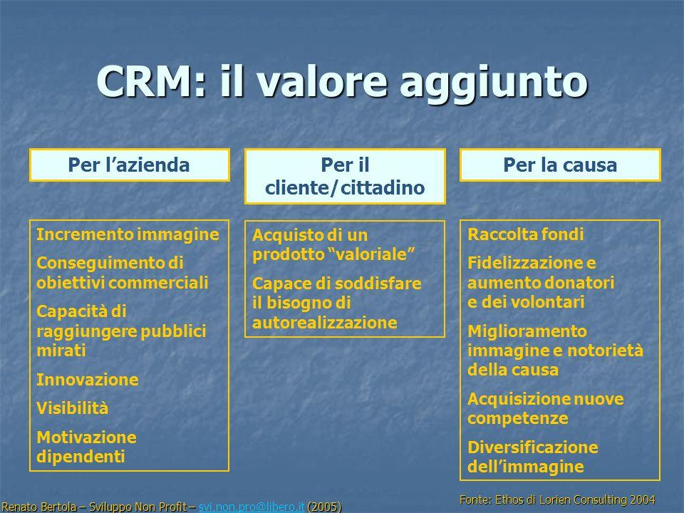 CRM: il valore aggiunto Incremento immagine Conseguimento di obiettivi commerciali Capacità di raggiungere pubblici mirati Innovazione Visibilità Moti
