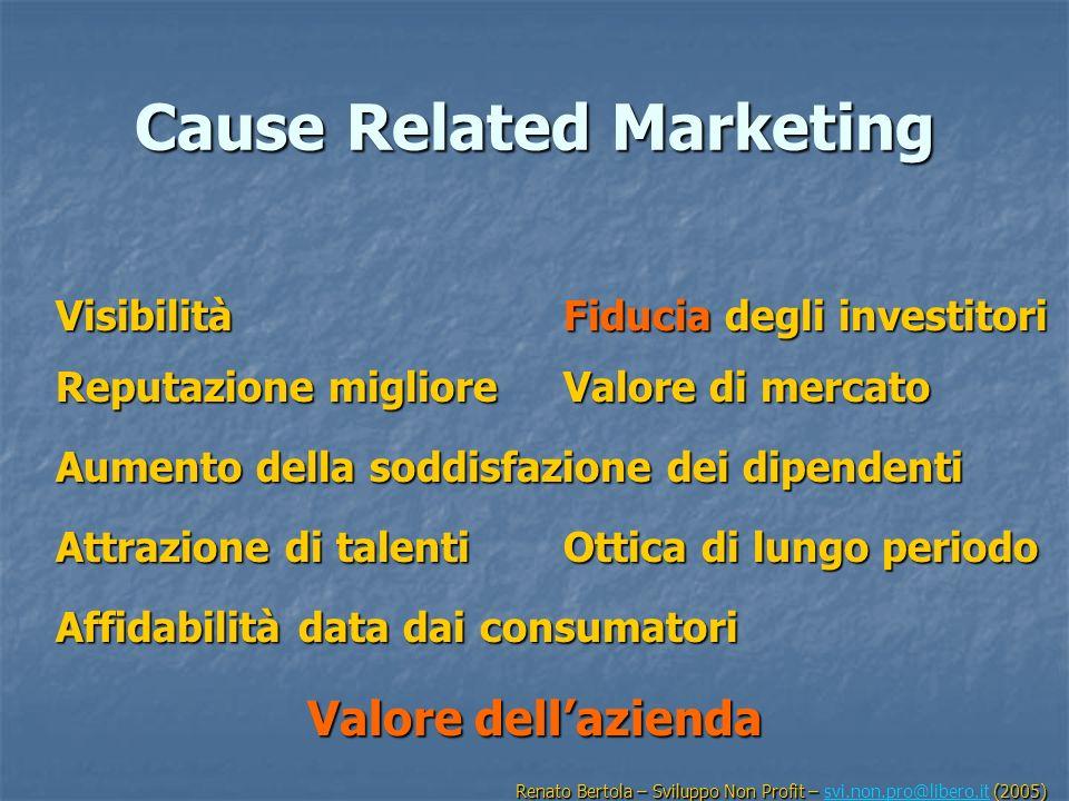 Cause Related Marketing Visibilità Reputazione migliore Fiducia degli investitori Valore di mercato Aumento della soddisfazione dei dipendenti Attrazi