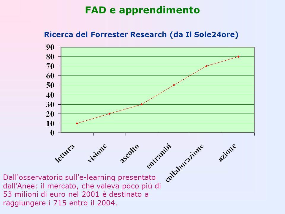 FAD e apprendimento Ricerca del Forrester Research (da Il Sole24ore) Dall'osservatorio sull'e-learning presentato dall'Anee: il mercato, che valeva po