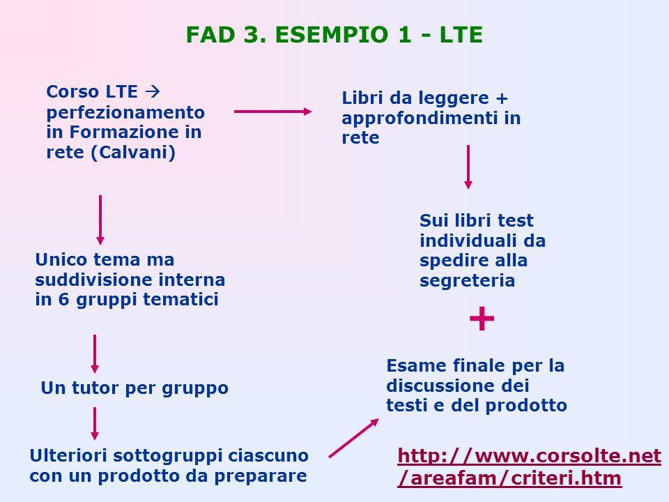 FAD 3. ESEMPIO 1 - LTE Corso LTE perfezionamento in Formazione in rete (Calvani) Unico tema ma suddivisione interna in 6 gruppi tematici Libri da legg