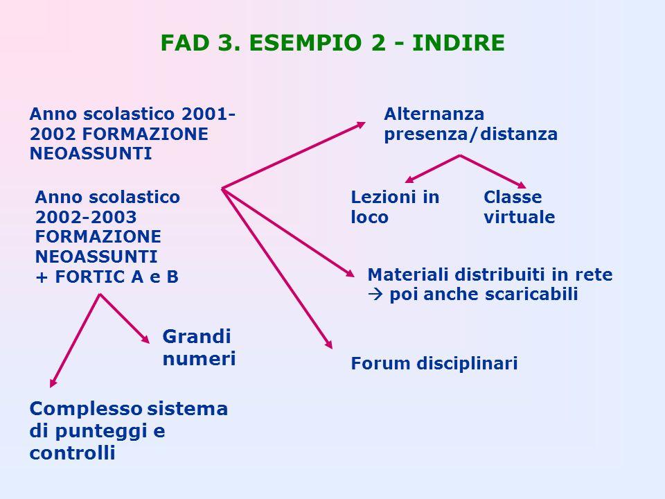 FAD 3. ESEMPIO 2 - INDIRE Anno scolastico 2001- 2002 FORMAZIONE NEOASSUNTI Alternanza presenza/distanza Lezioni in loco Classe virtuale Materiali dist