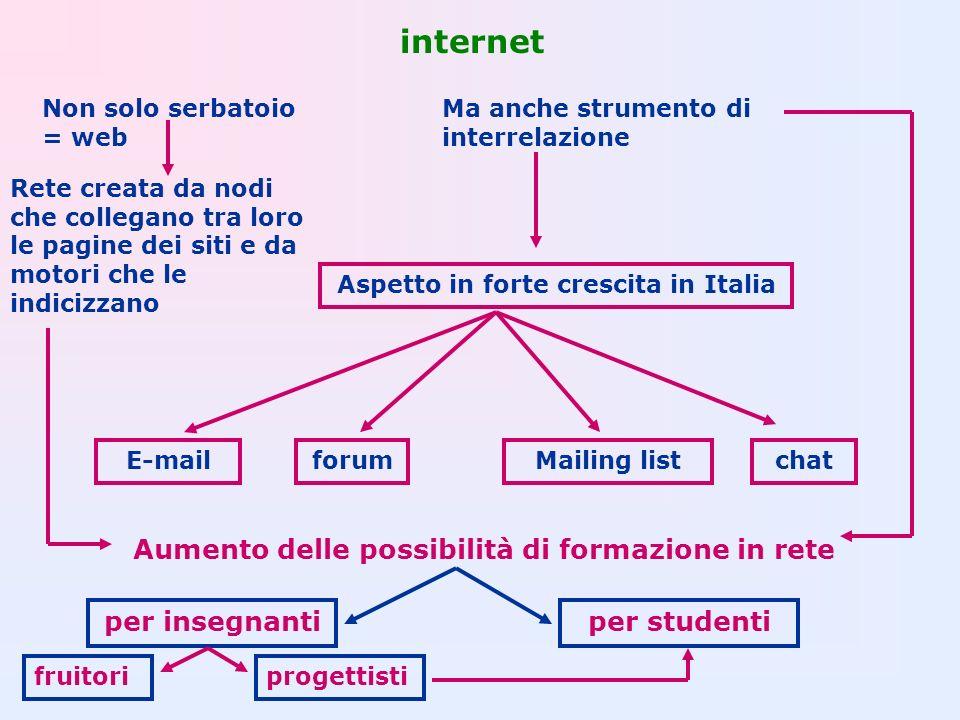internet Non solo serbatoio = web Ma anche strumento di interrelazione Aspetto in forte crescita in Italia E-mailforumMailing listchat Aumento delle p