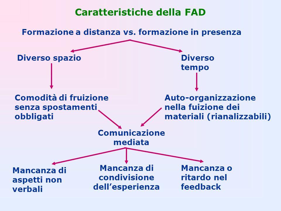 Caratteristiche della FAD Formazione a distanza vs. formazione in presenza Diverso tempo Auto-organizzazione nella fuizione dei materiali (rianalizzab