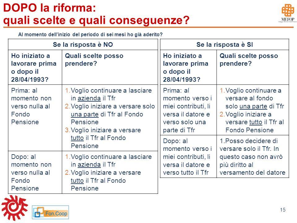 www.mefop.it 15 DOPO la riforma: quali scelte e quali conseguenze? Se la risposta è SI Ho iniziato a lavorare prima o dopo il 28/04/1993? Quali scelte