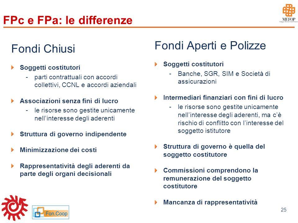 www.mefop.it 25 FPc e FPa: le differenze Fondi Chiusi Soggetti costitutori -parti contrattuali con accordi collettivi, CCNL e accordi aziendali Associ