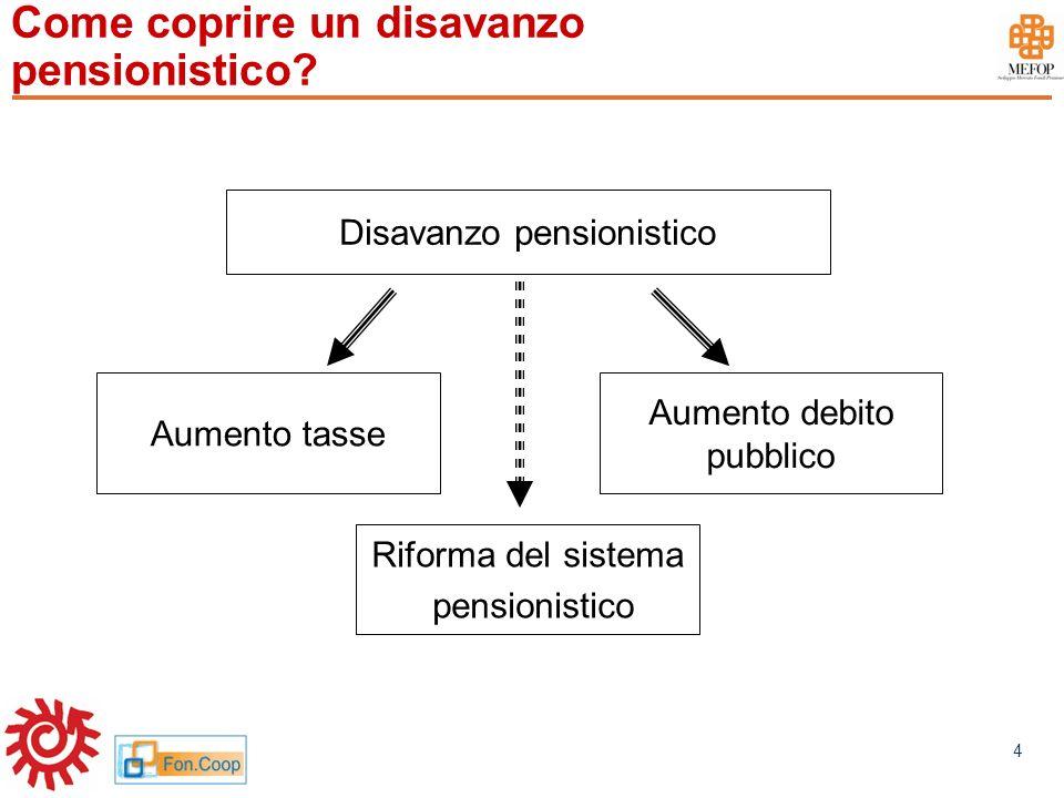 www.mefop.it 4 Come coprire un disavanzo pensionistico? Disavanzo pensionistico Riforma del sistema pensionistico Aumento tasse Aumento debito pubblic