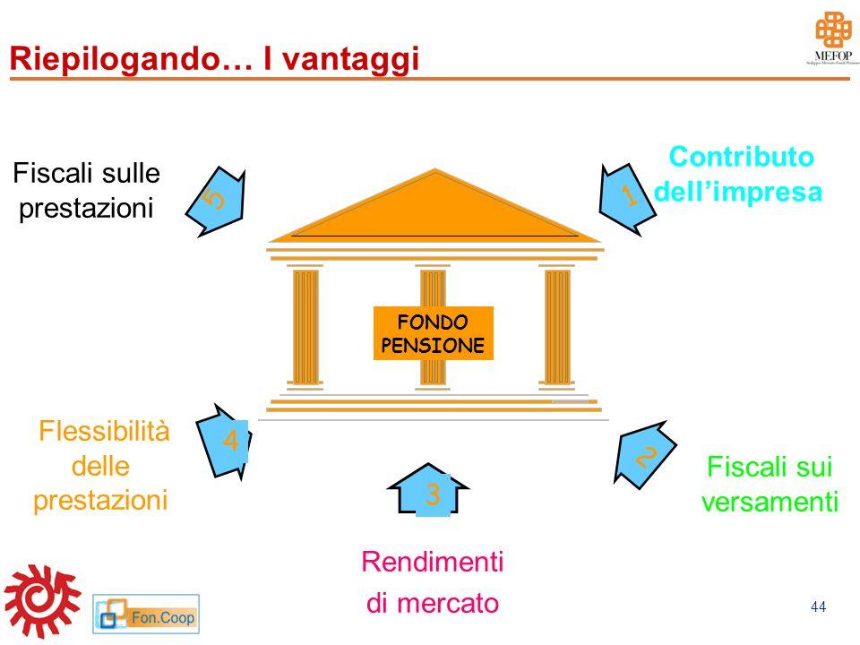 www.mefop.it 44 5 2 Contributo dellimpresa Fiscali sulle prestazioni Fiscali sui versamenti 1 FONDO PENSIONE 3 4 Rendimenti di mercato Rendimenti di m