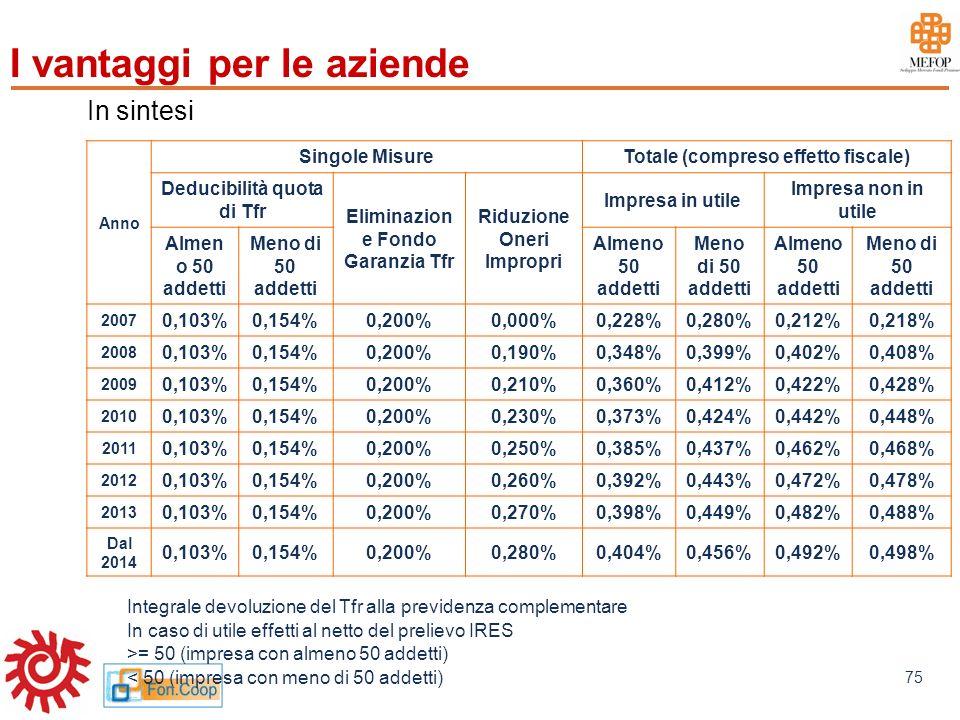 www.mefop.it 75 Integrale devoluzione del Tfr alla previdenza complementare In caso di utile effetti al netto del prelievo IRES >= 50 (impresa con alm