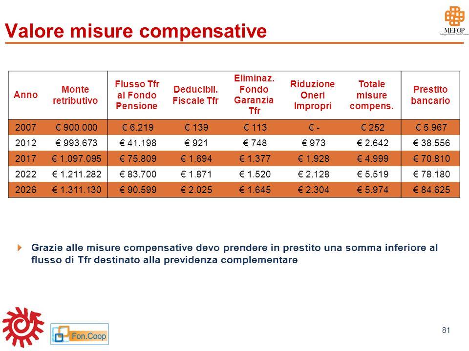 www.mefop.it 81 Valore misure compensative Grazie alle misure compensative devo prendere in prestito una somma inferiore al flusso di Tfr destinato al