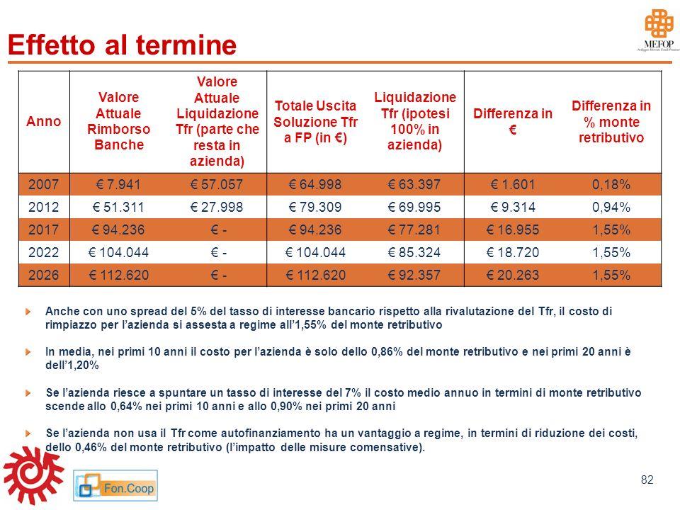 www.mefop.it 82 Effetto al termine Anno Valore Attuale Rimborso Banche Valore Attuale Liquidazione Tfr (parte che resta in azienda) Totale Uscita Solu