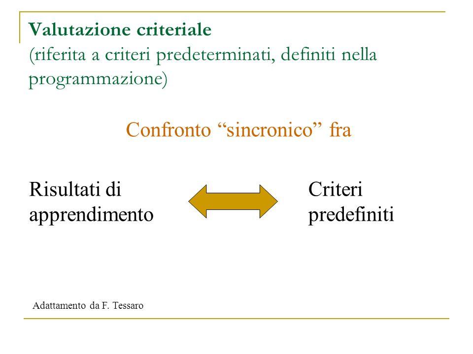 Valutazione criteriale (riferita a criteri predeterminati, definiti nella programmazione) Risultati di apprendimento Criteri predefiniti Confronto sin