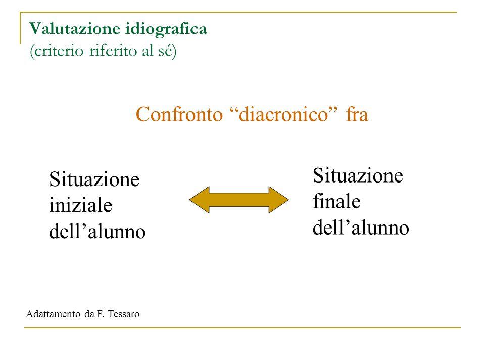 Valutazione idiografica (criterio riferito al sé) Situazione iniziale dellalunno Situazione finale dellalunno Confronto diacronico fra Adattamento da