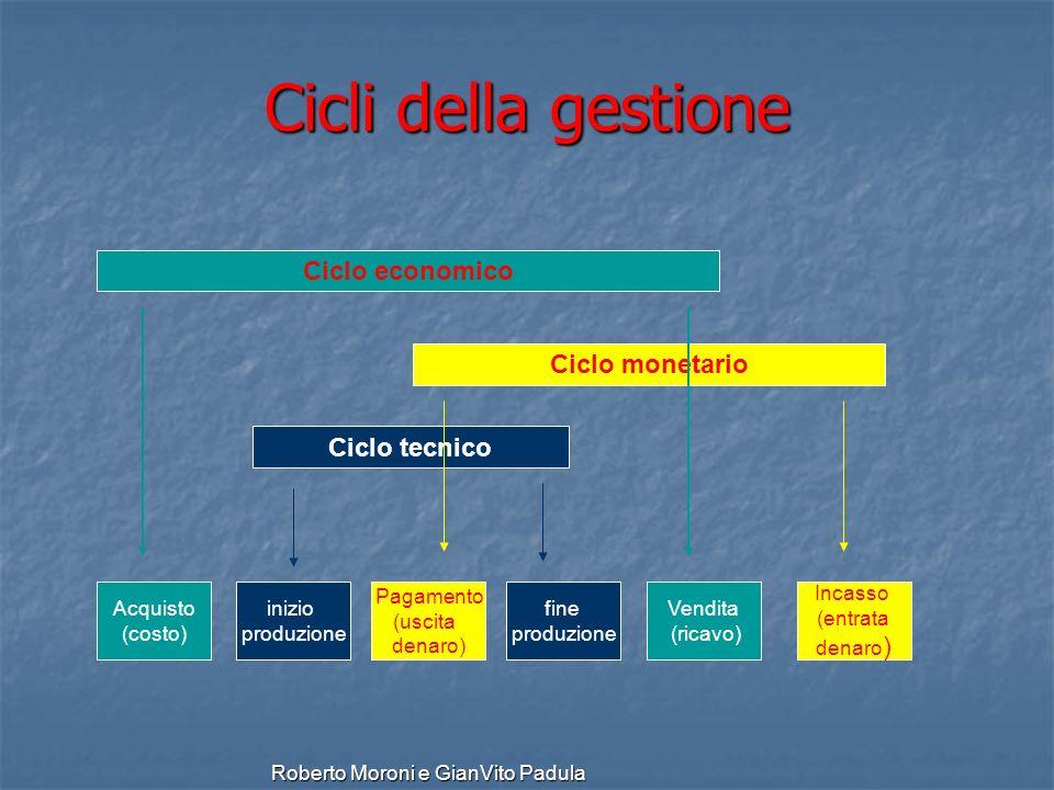 Roberto Moroni e GianVito Padula Cicli della gestione Acquisto (costo) Incasso (entrata denaro ) fine produzione Pagamento (uscita denaro) inizio prod