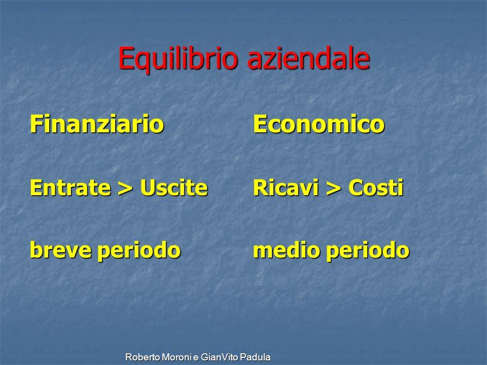 Roberto Moroni e GianVito Padula Equilibrio aziendale Finanziario Entrate > Uscite breve periodo Economico Ricavi > Costi medio periodo