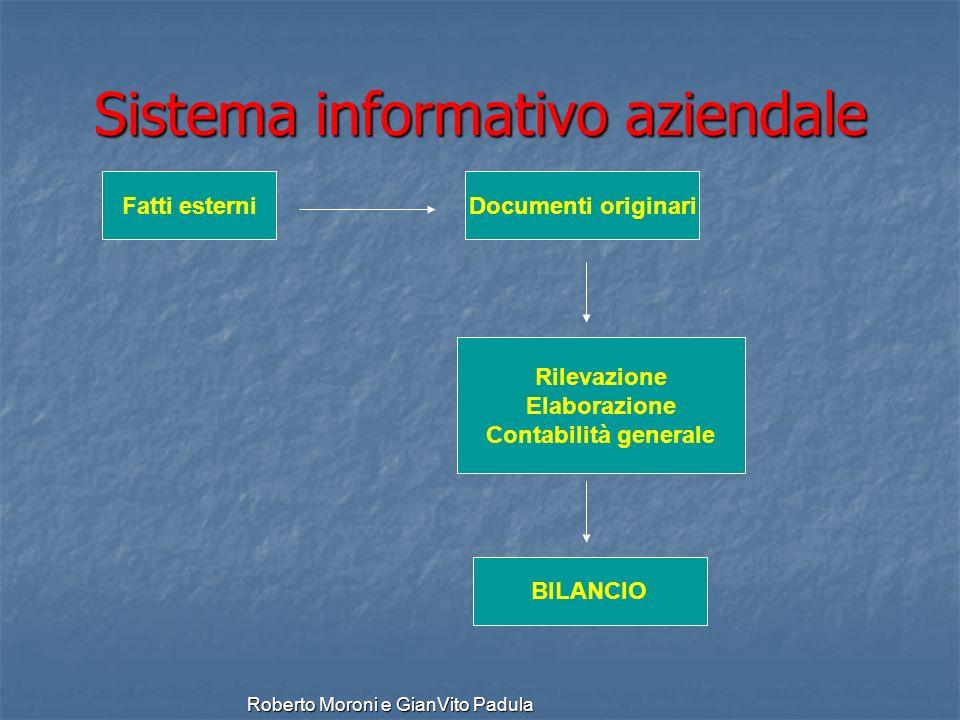 Roberto Moroni e GianVito Padula Sistema informativo aziendale Fatti esterni Rilevazione Elaborazione Contabilità generale Documenti originari BILANCI