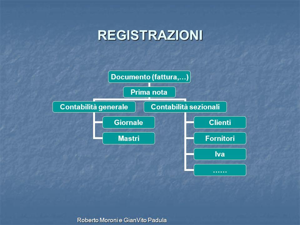 Roberto Moroni e GianVito Padula REGISTRAZIONI Documento (fattura,…) Prima nota Contabilità generale Giornale Mastri Contabilità sezionali Clienti For