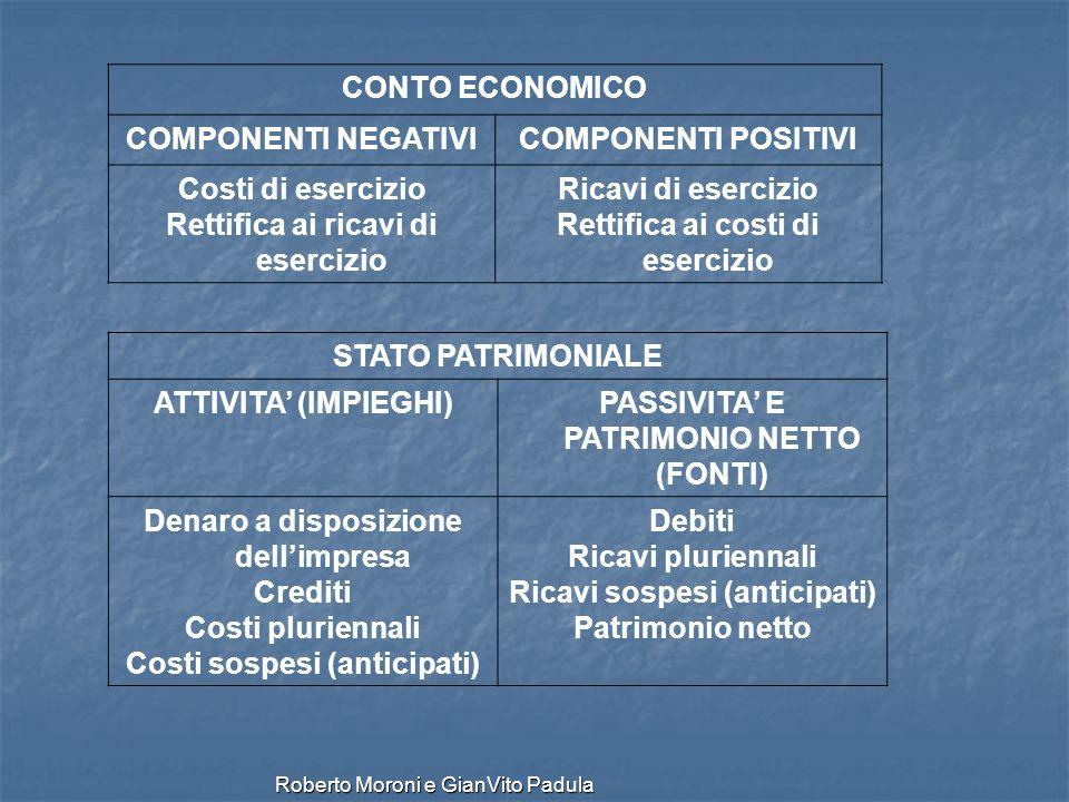 Roberto Moroni e GianVito Padula CONTO ECONOMICO COMPONENTI NEGATIVICOMPONENTI POSITIVI Costi di esercizio Rettifica ai ricavi di esercizio Ricavi di