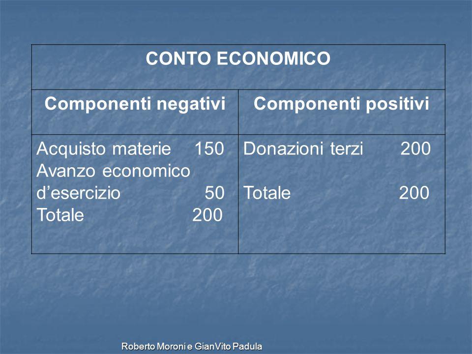Roberto Moroni e GianVito Padula CONTO ECONOMICO Componenti negativiComponenti positivi Acquisto materie 150 Avanzo economico desercizio 50 Totale 200