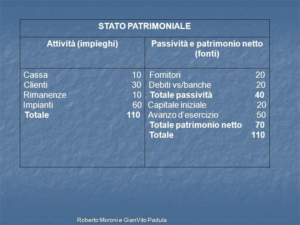 Roberto Moroni e GianVito Padula STATO PATRIMONIALE Attività (impieghi)Passività e patrimonio netto (fonti) Cassa 10 Clienti 30 Rimanenze 10 Impianti