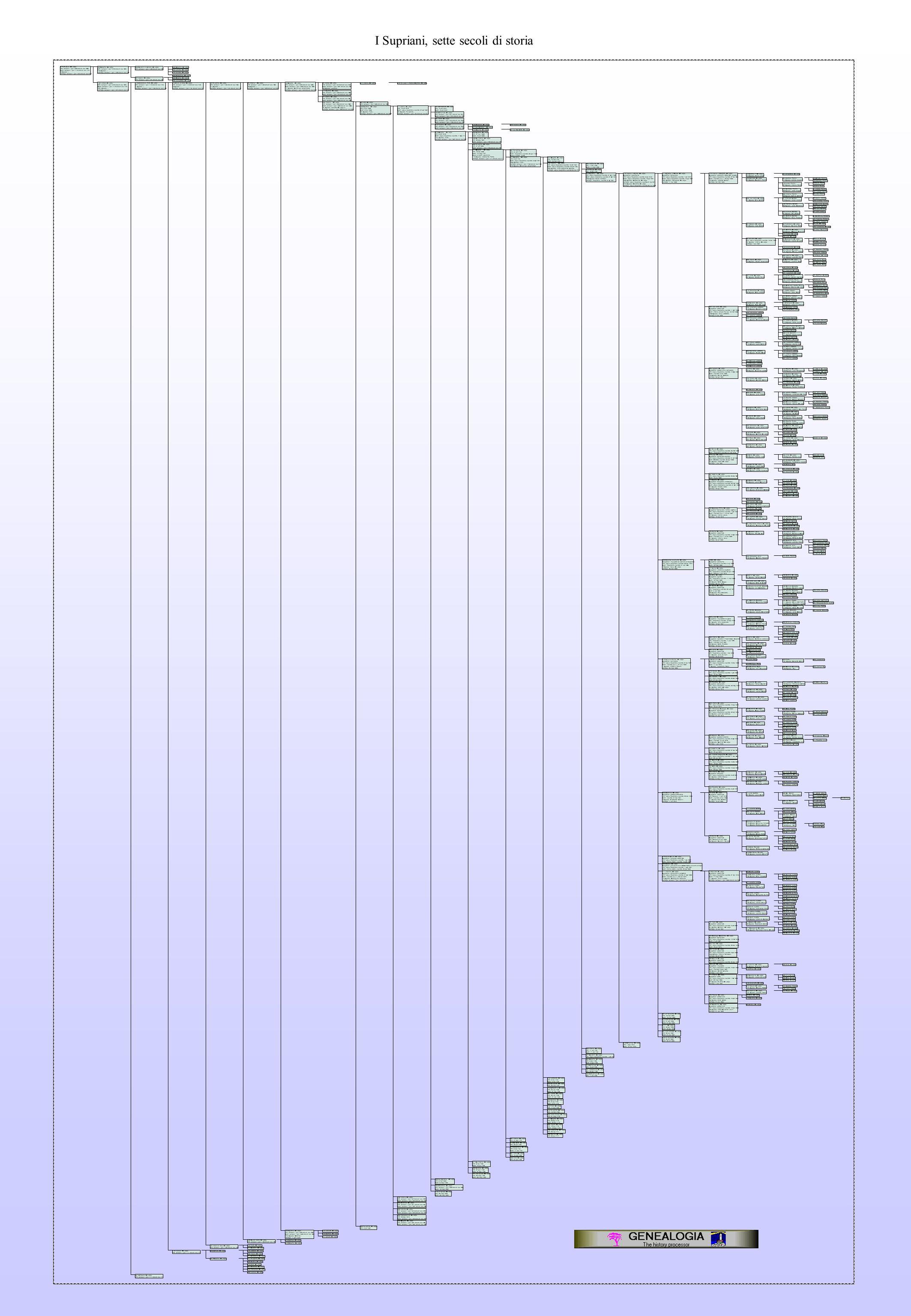 I0 Pietro Zullo /Dal Lago/ Birth: between 1 gen 1350 and 31 dic 1350 Death: between 1 gen 1415 and 31 dic 1415 F0 Spouse: // Marriage: between 1 gen 1