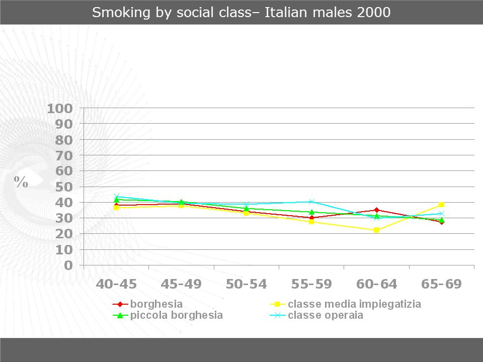 % Smoking by social class– Italian males 2000