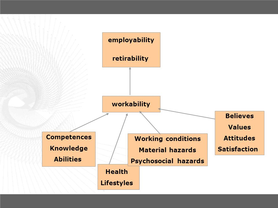 workability Competences Knowledge Abilities Health Lifestyles Working conditions Material hazards Psychosocial hazards Believes Values Attitudes Satisfaction employability retirability Commitment to adapt working conditions to aging?