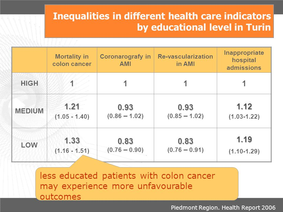 Mortality in colon cancer Coronarografy in AMI Re-vascularization in AMI Inappropriate hospital admissions HIGH 1111 MEDIUM1.21 (1.05 - 1.40)0.93 (0.8