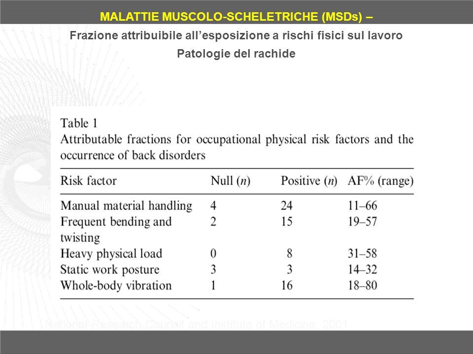 MALATTIE MUSCOLO-SCHELETRICHE (MSDs) – Frazione attribuibile allesposizione a rischi fisici sul lavoro Patologie del rachide National Research Council