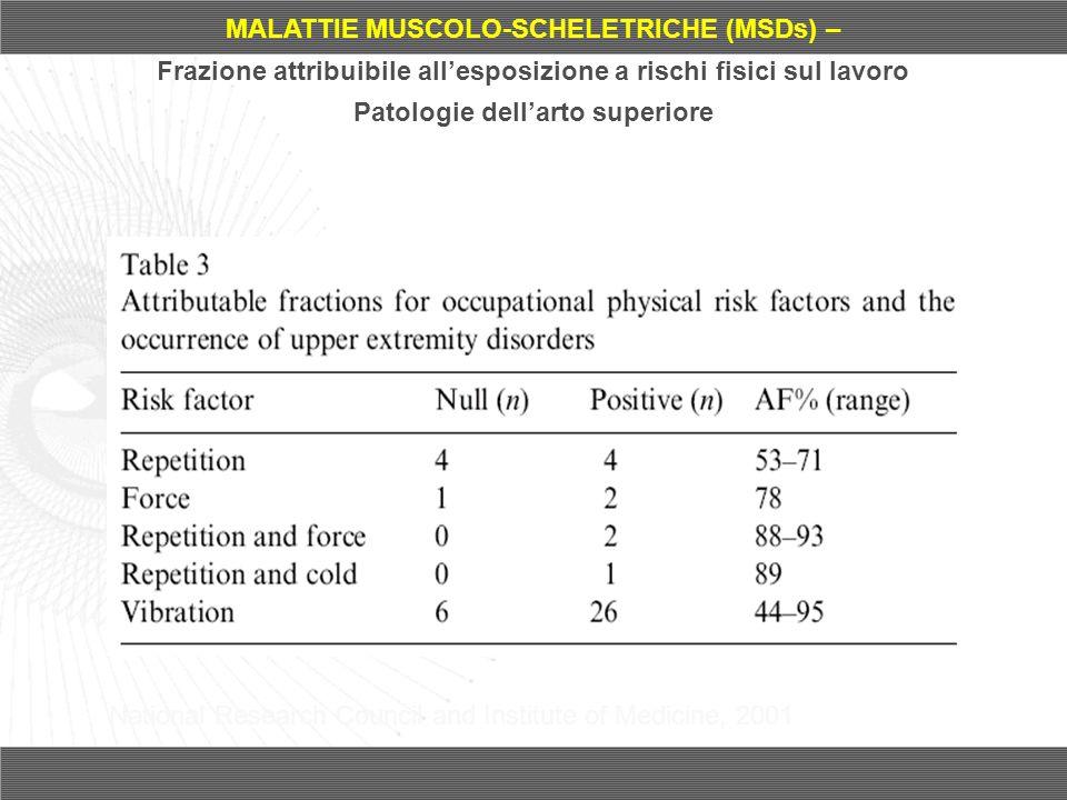 MALATTIE MUSCOLO-SCHELETRICHE (MSDs) – Frazione attribuibile allesposizione a rischi fisici sul lavoro Patologie dellarto superiore National Research