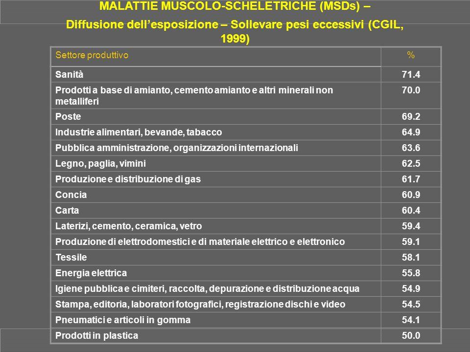 MALATTIE MUSCOLO-SCHELETRICHE (MSDs) – Diffusione dellesposizione – Sollevare pesi eccessivi (CGIL, 1999) Settore produttivo% Sanità71.4 Prodotti a ba