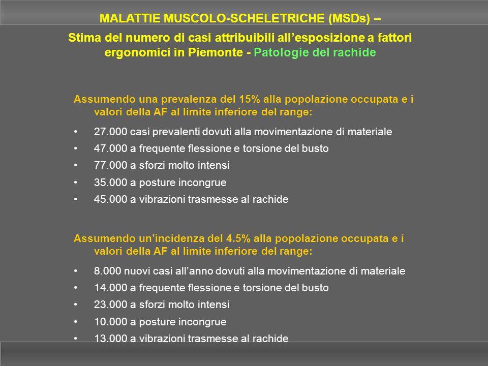 MALATTIE MUSCOLO-SCHELETRICHE (MSDs) – Stima del numero di casi attribuibili allesposizione a fattori ergonomici in Piemonte - Patologie del rachide A