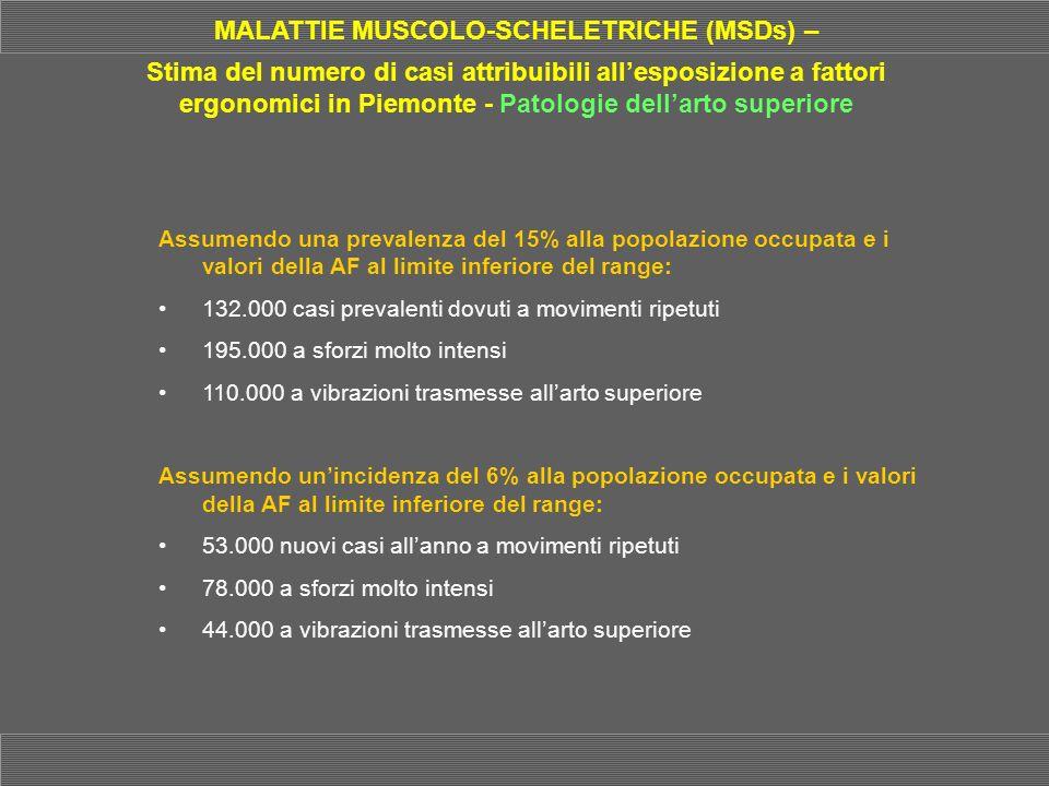 MALATTIE MUSCOLO-SCHELETRICHE (MSDs) – Stima del numero di casi attribuibili allesposizione a fattori ergonomici in Piemonte - Patologie dellarto supe