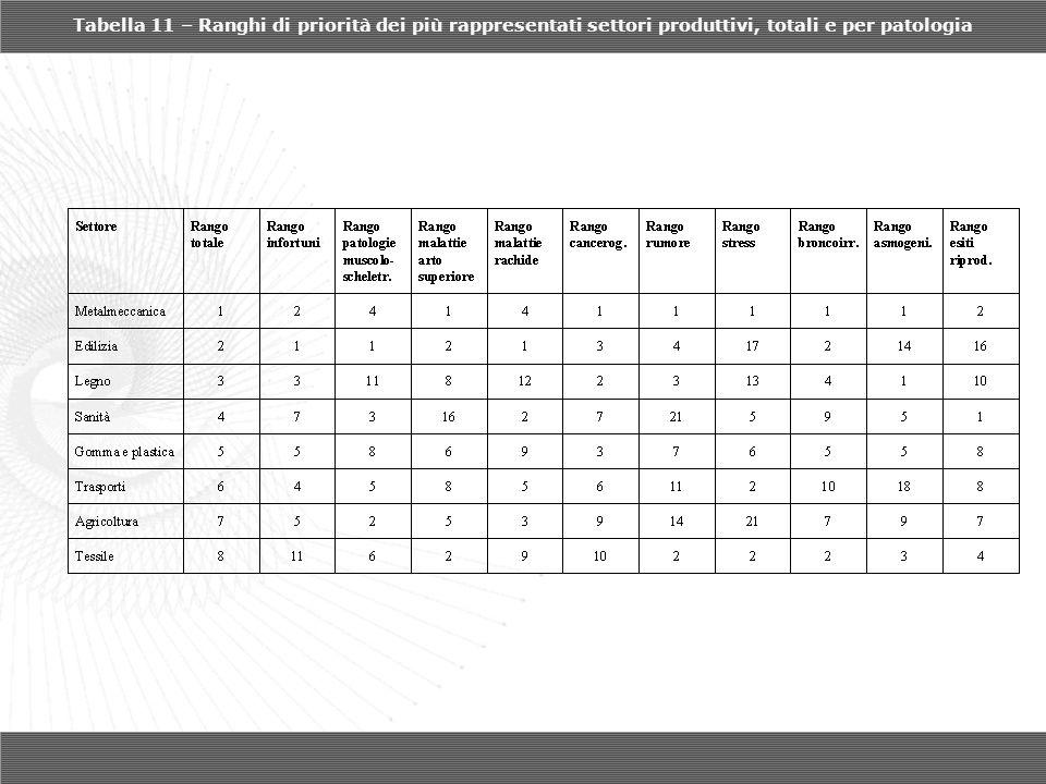 Tabella 11 – Ranghi di priorità dei più rappresentati settori produttivi, totali e per patologia