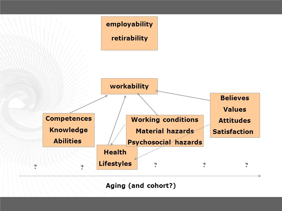 Aging (and cohort?) ? ? ?? workability Competences Knowledge Abilities Health Lifestyles Working conditions Material hazards Psychosocial hazards Beli