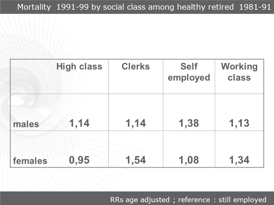 Mortality 1991-99 by social class among healthy retired 1981-91 High classClerksSelf employed Working class males 1,14 1,381,13 females 0,951,541,081,