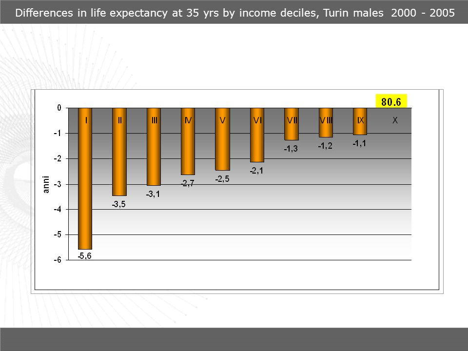 Differences in life expectancy at 35 yrs by income deciles, Turin males 2000 - 2005