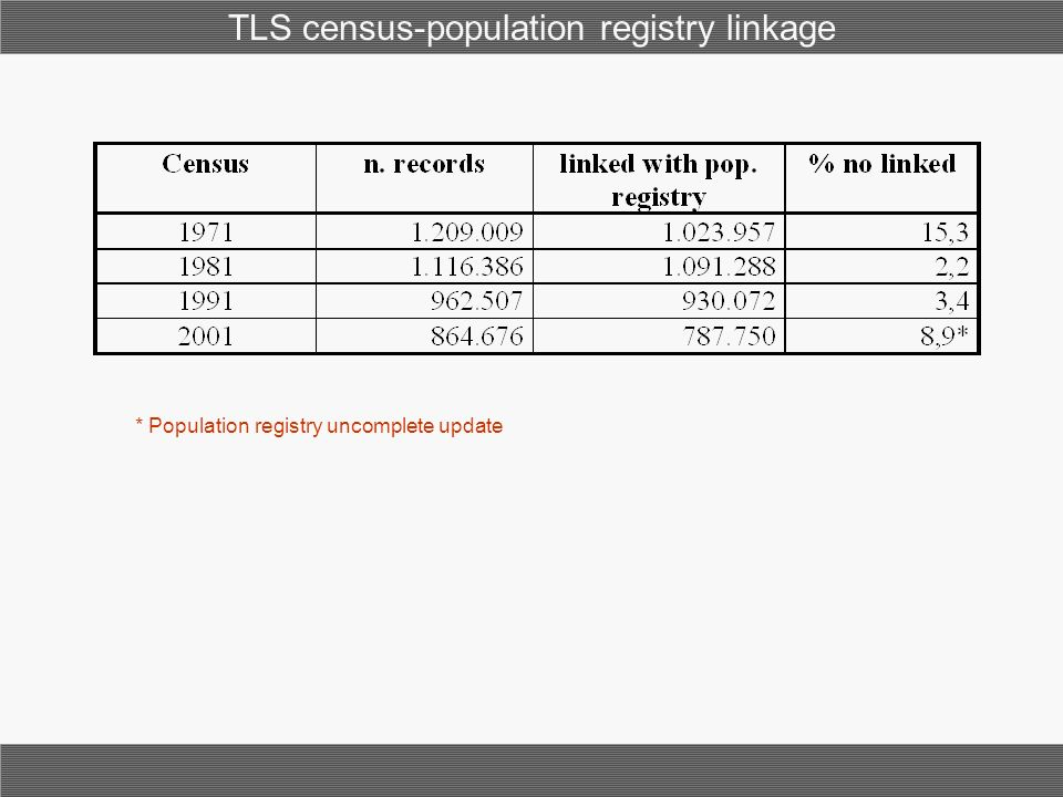 * Population registry uncomplete update TLS census-population registry linkage