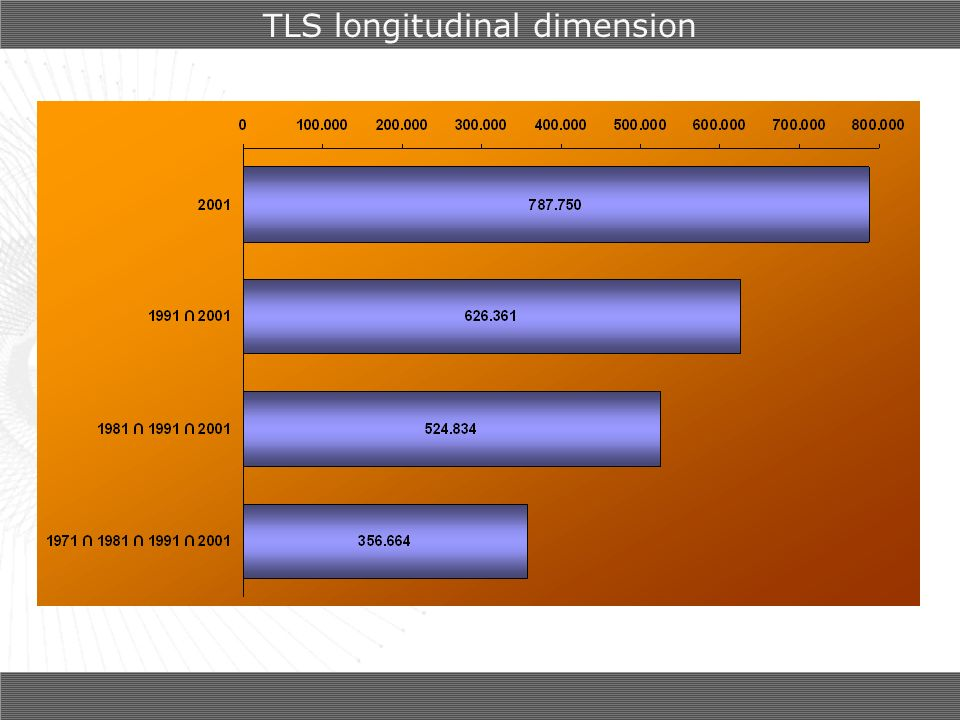 TLS longitudinal dimension