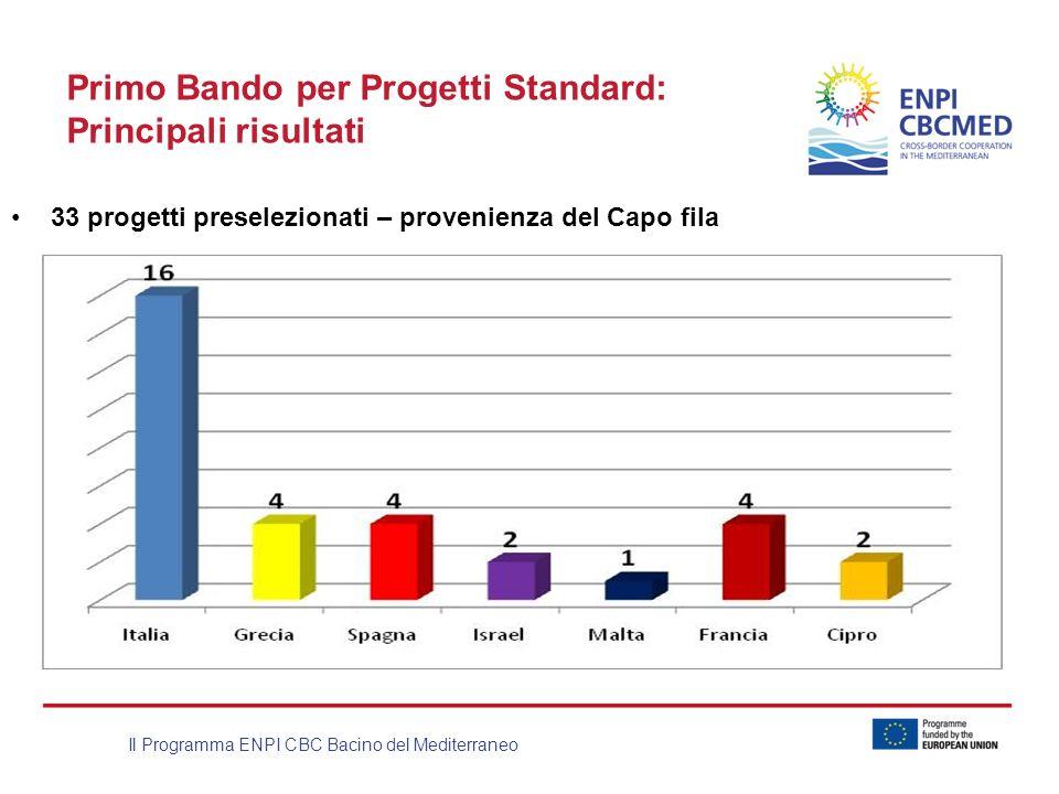 Il Programma ENPI CBC Bacino del Mediterraneo Primo Bando per Progetti Standard: Principali risultati 33 progetti preselezionati – provenienza del Cap