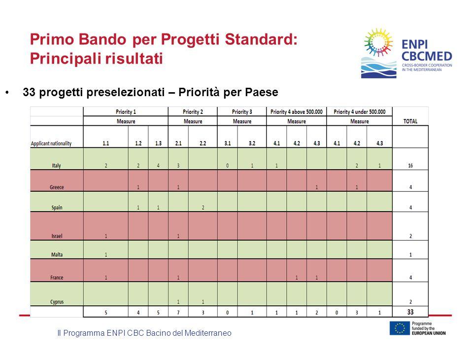 Il Programma ENPI CBC Bacino del Mediterraneo Primo Bando per Progetti Standard: Principali risultati 33 progetti preselezionati – Priorità per Paese