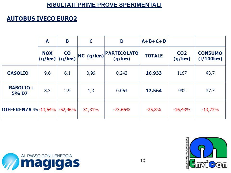10 RISULTATI PRIME PROVE SPERIMENTALI AUTOBUS IVECO EURO2 ABCDA+B+C+D NOX (g/km) CO (g/km) HC (g/km) PARTICOLATO (g/km) TOTALE CO2 (g/km) CONSUMO (l/1