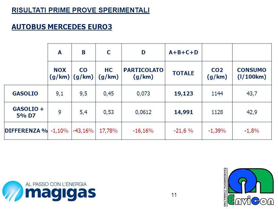 11 ABCDA+B+C+D NOX (g/km) CO (g/km) HC (g/km) PARTICOLATO (g/km) TOTALE CO2 (g/km) CONSUMO (l/100km) GASOLIO9,19,50,450,07319,123114443,7 GASOLIO + 5%