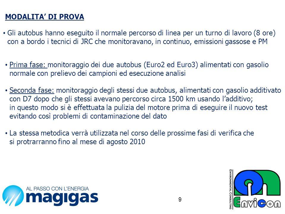 10 RISULTATI PRIME PROVE SPERIMENTALI AUTOBUS IVECO EURO2 ABCDA+B+C+D NOX (g/km) CO (g/km) HC (g/km) PARTICOLATO (g/km) TOTALE CO2 (g/km) CONSUMO (l/100km) GASOLIO9,66,10,990,24316,933118743,7 GASOLIO + 5% D7 8,32,91,30,06412,56499237,7 DIFFERENZA %-13,54%-52,46%31,31%-73,66%-25,8%-16,43%-13,73%