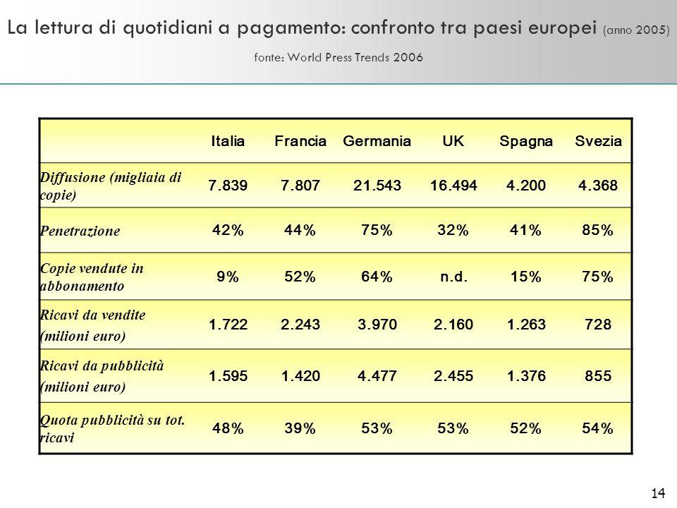 14 La lettura di quotidiani a pagamento: confronto tra paesi europei (anno 2005) fonte: World Press Trends 2006 ItaliaFranciaGermaniaUKSpagnaSvezia Di
