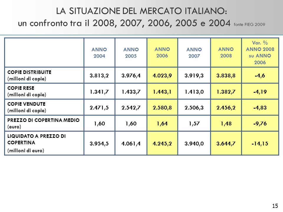 15 LA SITUAZIONE DEL MERCATO ITALIANO: un confronto tra il 2008, 2007, 2006, 2005 e 2004 fonte FIEG 2009 ANNO 2004 ANNO 2005 ANNO 2006 ANNO 2007 ANNO