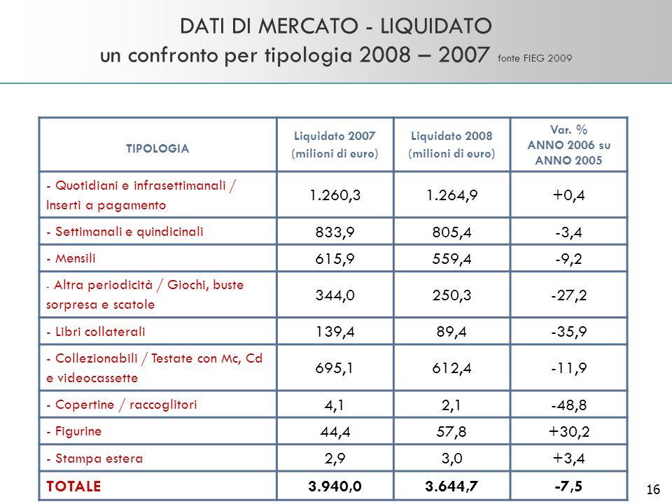 16 DATI DI MERCATO - LIQUIDATO un confronto per tipologia 2008 – 2007 fonte FIEG 2009 TIPOLOGIA Liquidato 2007 (milioni di euro) Liquidato 2008 (milio