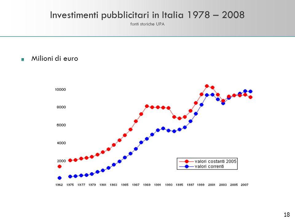 18 Investimenti pubblicitari in Italia 1978 – 2008 fonti storiche UPA Milioni di euro