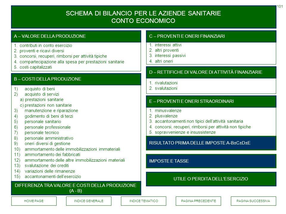 SCHEMA DI BILANCIO PER LE AZIENDE SANITARIE CONTO ECONOMICO 101 B – COSTI DELLA PRODUZIONE A – VALORE DELLA PRODUZIONE 1)acquisto di beni 2)acquisto d