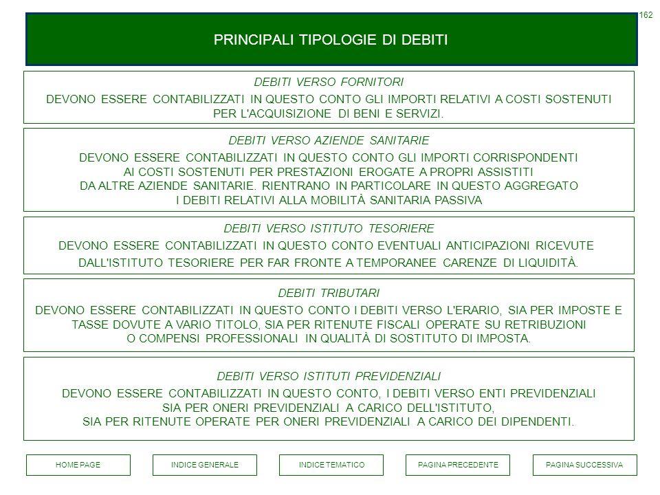 PRINCIPALI TIPOLOGIE DI DEBITI 162 INDICE GENERALEPAGINA PRECEDENTEPAGINA SUCCESSIVAINDICE TEMATICO DEBITI VERSO FORNITORI DEVONO ESSERE CONTABILIZZAT